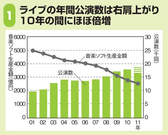 ライブの公演数は増加