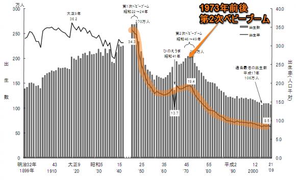 第2次ベビーブームグラフ