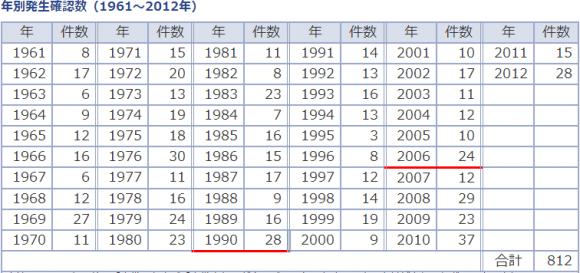 日本の竜巻発生件数