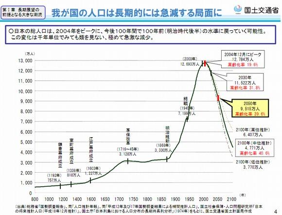 日本の人口減少予測
