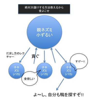 情報商材の図式