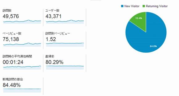 ブログアクセス解析結果PV