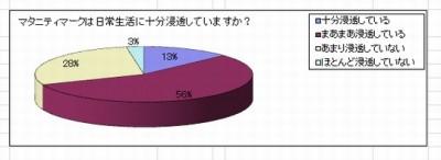 マタニティマーク認知度グラフ