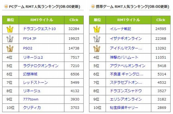 日本でのRMT市場