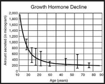成長ホルモンの減少