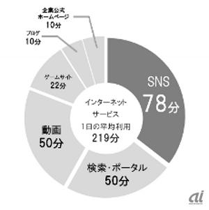 SNS平均利用時間