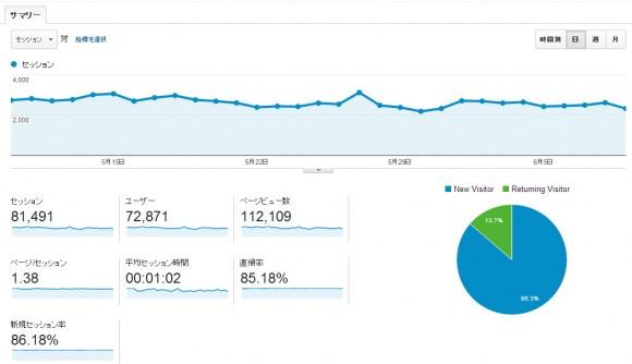 直近1か月のブログ訪問者数推移
