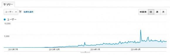 ブログ訪問者数推移