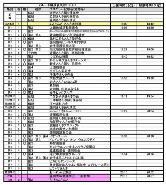 2014年盛岡さんさ踊りパレード順3日目