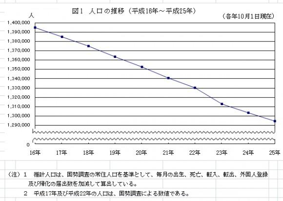 岩手県の人口