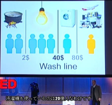 全自動洗濯機使用人口