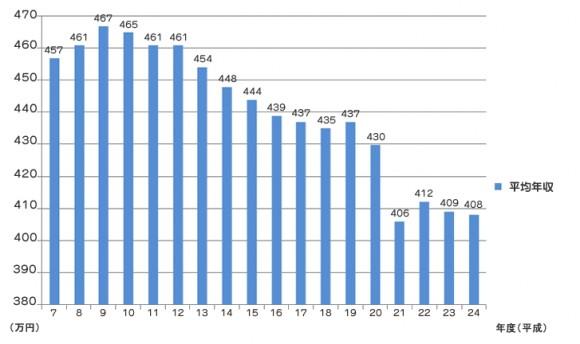平均年収低下に伴って葬式費用格安化へ