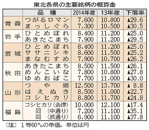 米価格下落