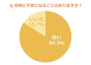 将来が不安グラフ1