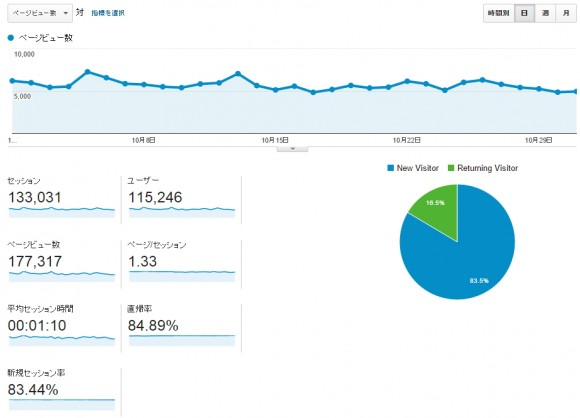 さっこらブログのアクセス数と収益
