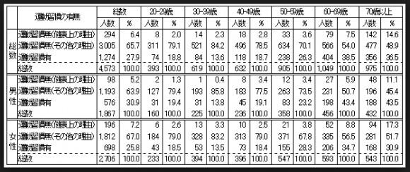 厚生労働省運動習慣年齢別