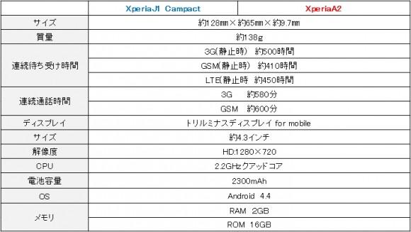 XperiaJ1とXperiaA2仕様比較1