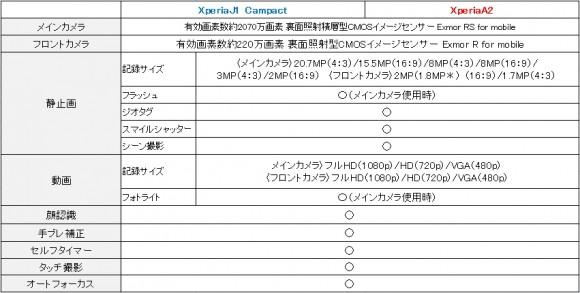 XperiaJ1とXperiaA2仕様比較2