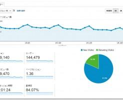 さっこらブログアクセスと収益