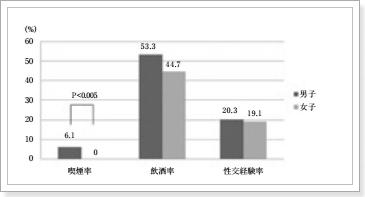 大学1年生の喫煙率、飲酒率、性交経験率