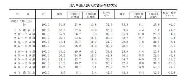 厚生労働省転職入職者の賃金変動状況
