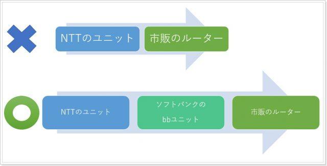 ソフトバンク光が遅い場合のユニット設置図